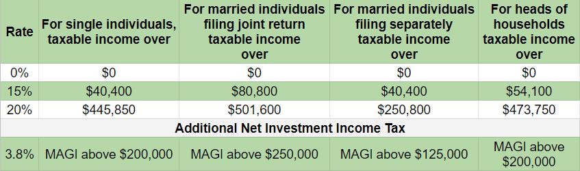 Long Term Capital Gains Tax Rates 2021