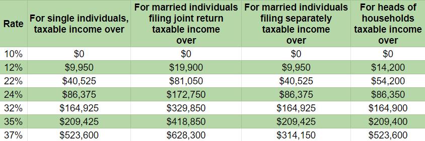 Ordinary Income Capital Gains Tax Rates 2021