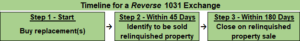 Reverse 1031 Exchange Timeline
